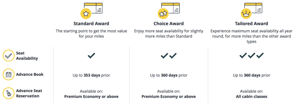 New Asia Miles redemption tiers and options, effective June 22, 2018.
