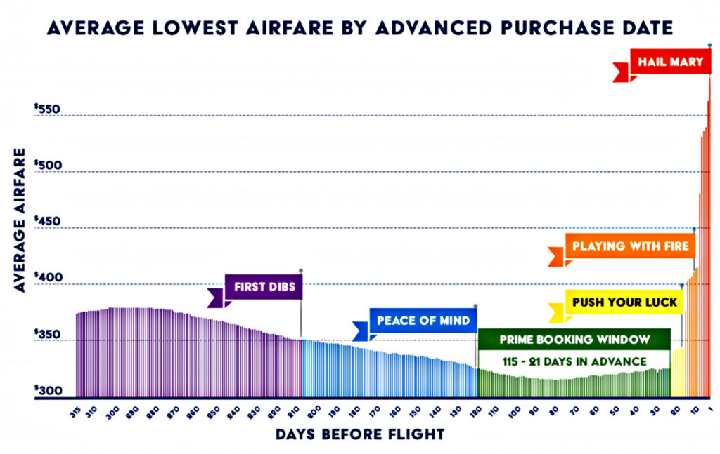 How Far In Advance Should You Book Flights? Survey Says