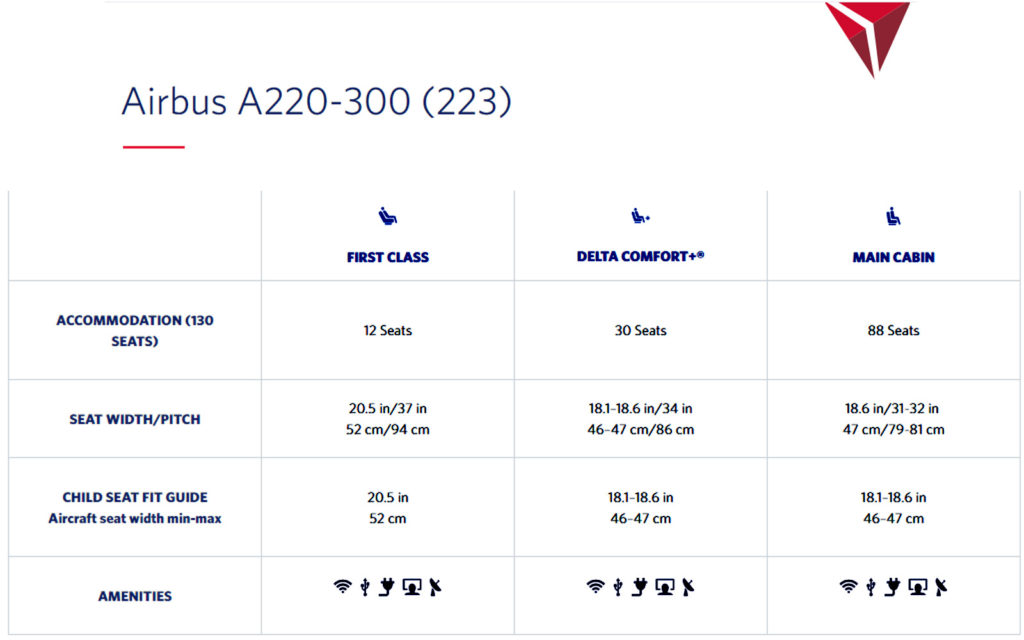 Delta A220-300 Specifications