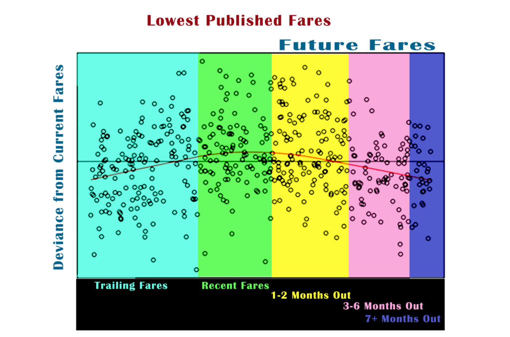 Future Airlines Fares After Coronavirus Scatter Chart