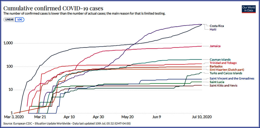 Caribbean Nations COVID-19 Cases Chart
